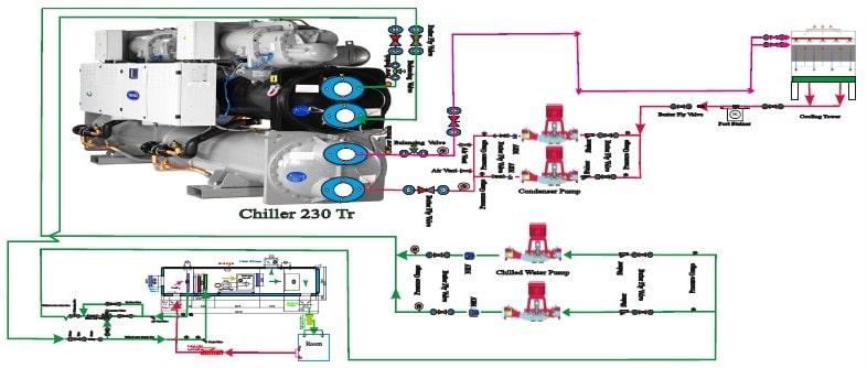 Heat ventilation & Air Condition (HVAC) Design